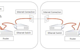 Sip сервер домен