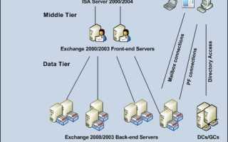 Client access server