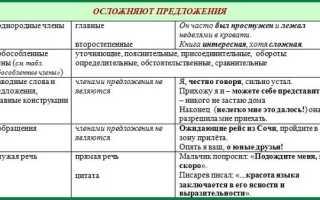 Синтаксический разбор предложения онлайн бесплатно разобрать онлайн