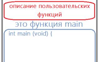 Основные функции в языке программирования си