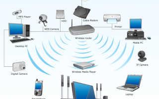 Как организовать сеть через wifi