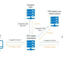 Система доменных имен dns
