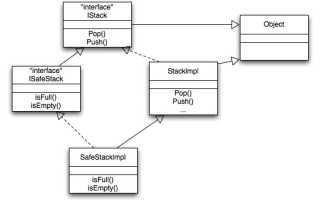 Программирование на уровне интерфейсов