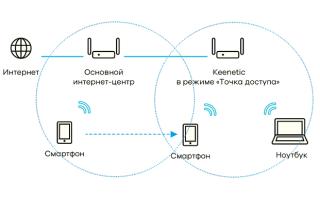 Идентификатор мобильного домена