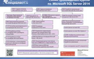 Sql server оптимизация производительности